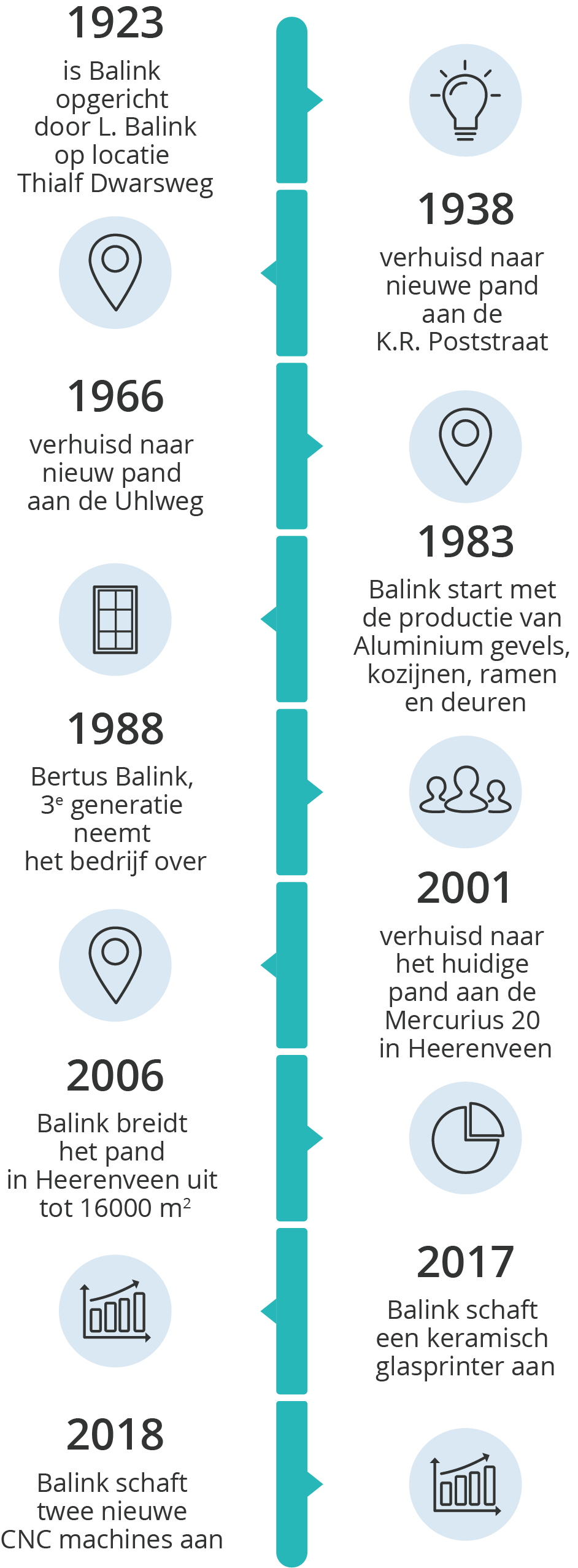 Balink timeline